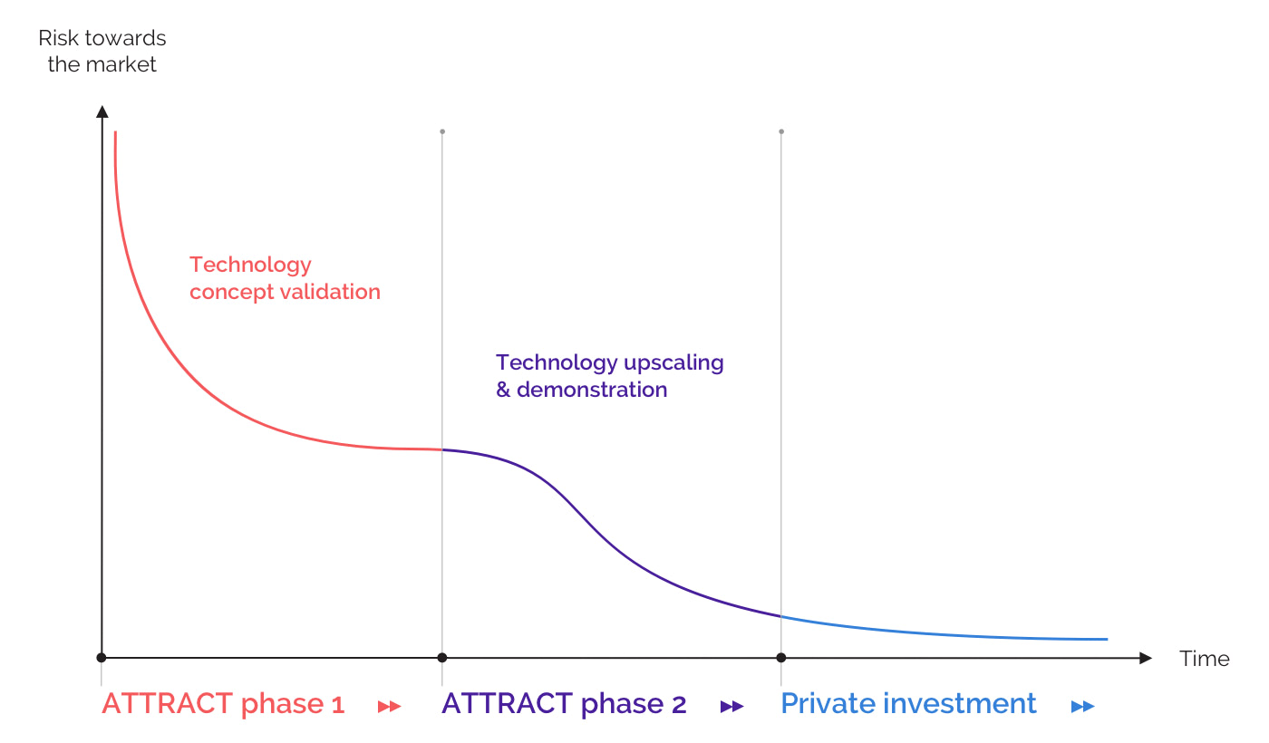 Graph - The two phases of ATTRACT