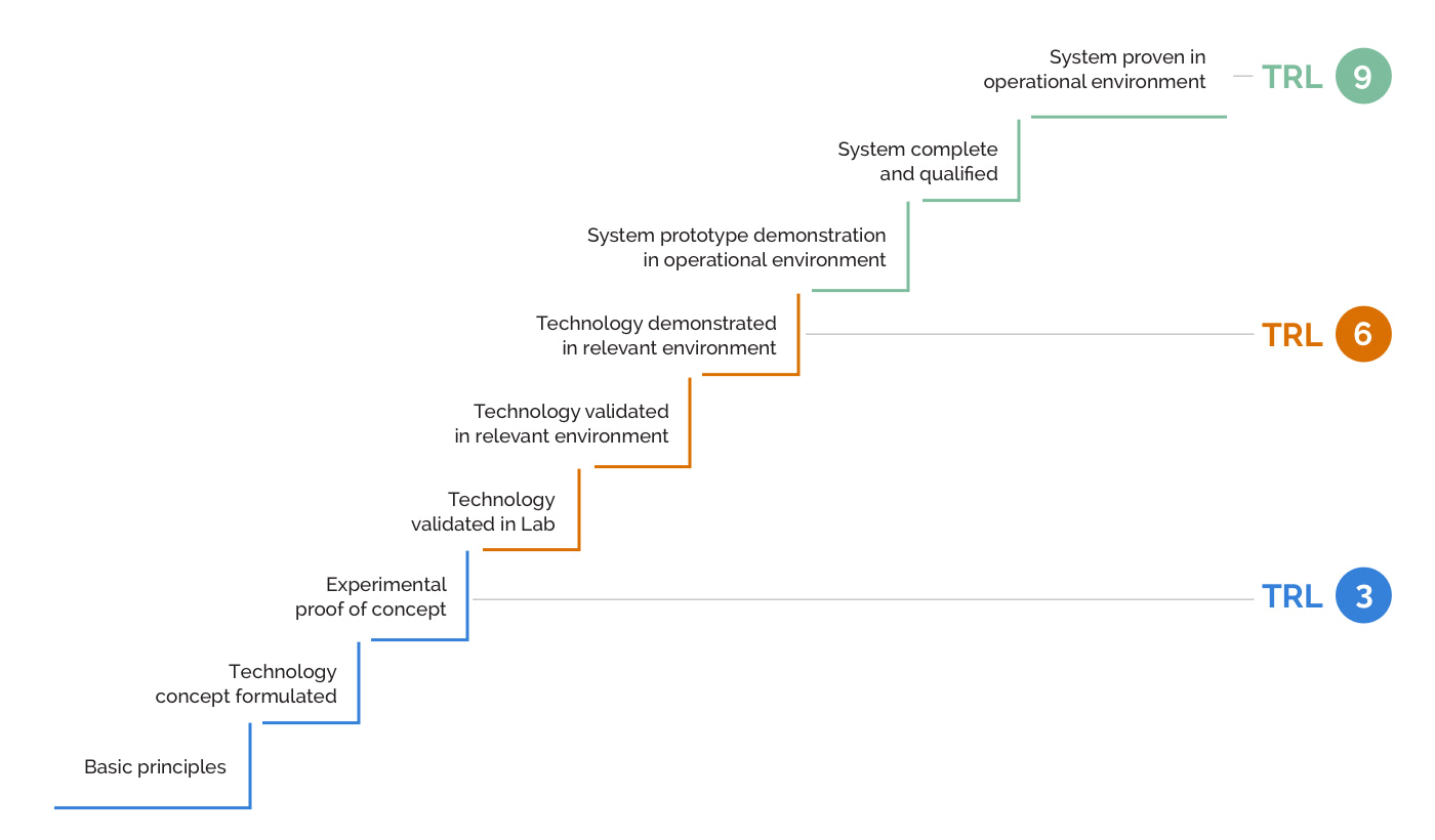 Graph - Technology Readiness Level (TRL) stages