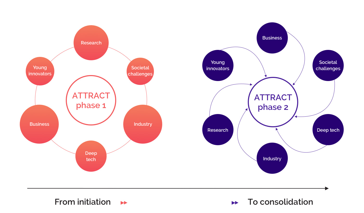 Graph - ATTRACT phase 1 & phase 2